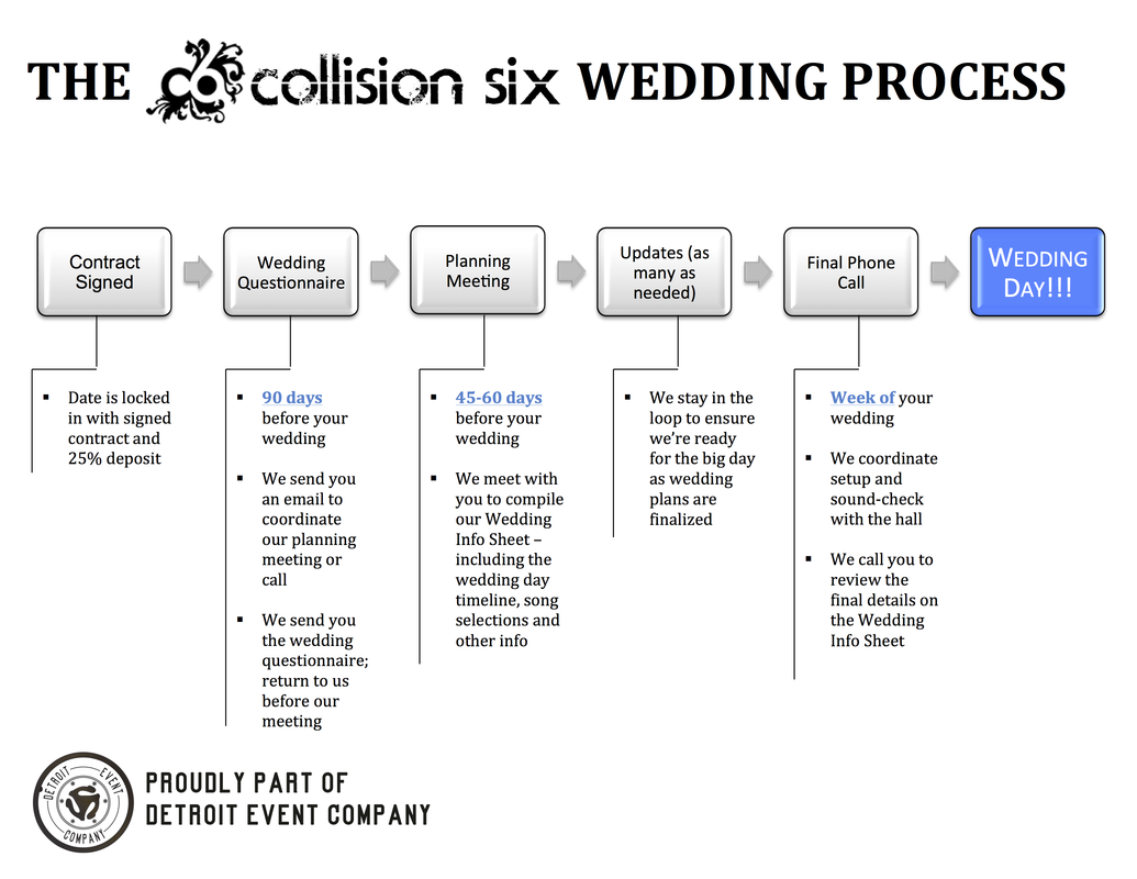 C6 Wedding Process